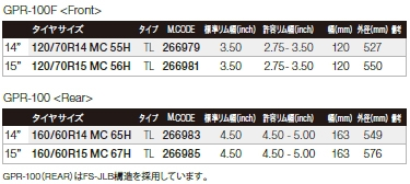 【DUNLOP 登錄普】GPR-100 前輪【120/70R15】輪胎