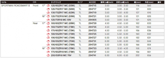 【DUNLOP 登錄普】SPORTMAX ROADSMART II【120/60ZR17 MC (55W)】輪胎