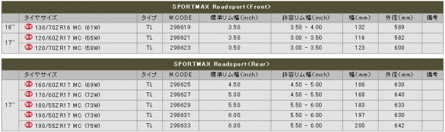 【DUNLOP 登錄普】SPORTMAX ROADSPORT【120/70ZR17MC (58W)】輪胎