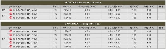 【DUNLOP 登錄普】SPORTMAX ROADSPORT【190/55ZR17MC (75W)】輪胎