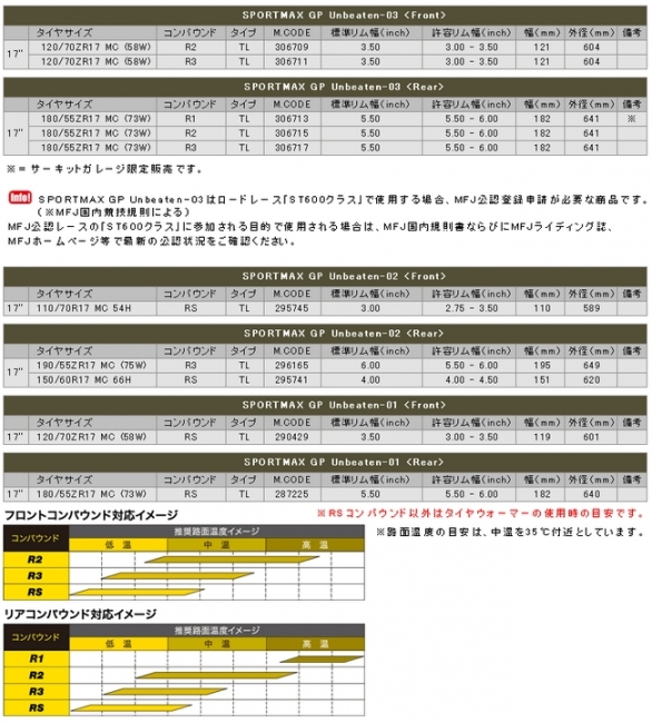 【DUNLOP 登錄普】SPORTMAX GP Unbeaten-03 前輪【120/70ZR17】輪胎
