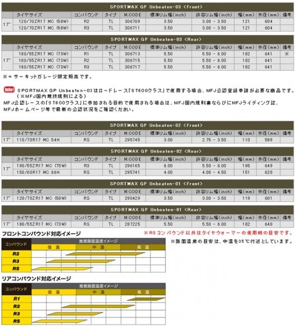 【DUNLOP 登錄普】SPORTMAX GP Unbeaten-03 後輪【180/55ZR17】輪胎