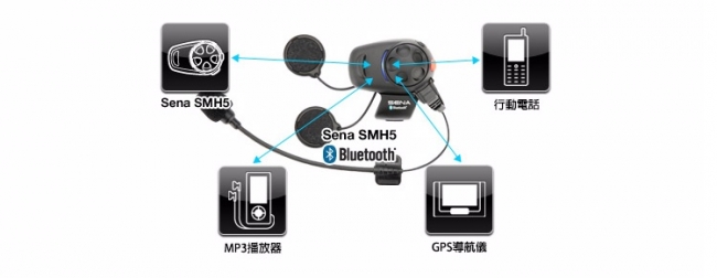 【SENA】【Webike專屬活動】 SMH5 安全帽用藍牙耳機 加贈 A0307 超薄揚聲器組