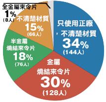 調查統計圖表 - 「Webike-摩托百貨」