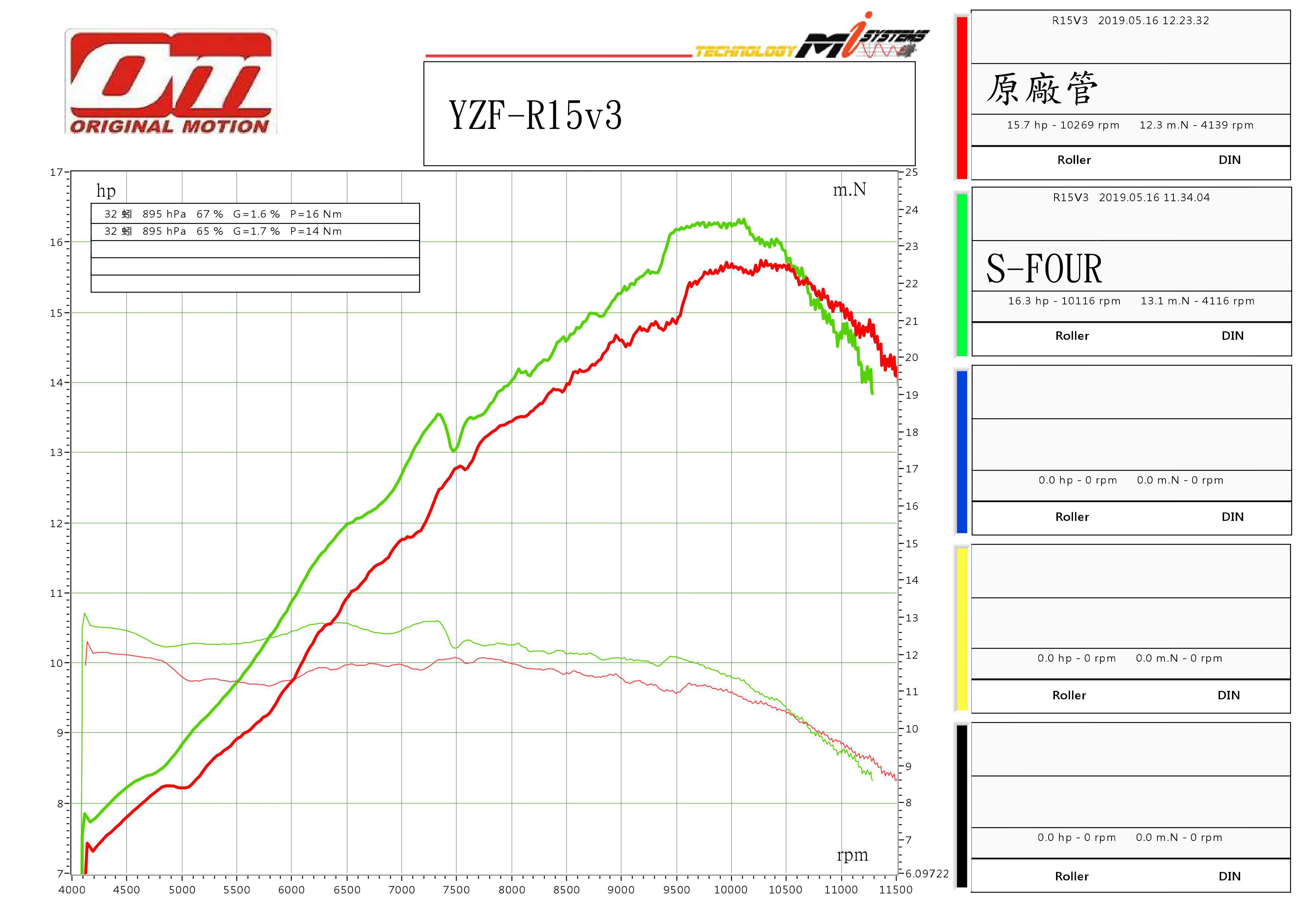 【OM銧榮】YZF-R15v3 碳纖維S-FOUR 全段排氣管 -  Webike摩托百貨